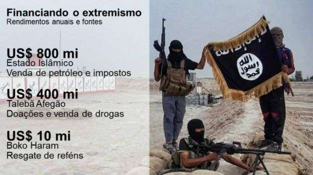 De onde vem o dinheiro que financia grupos extremistas?