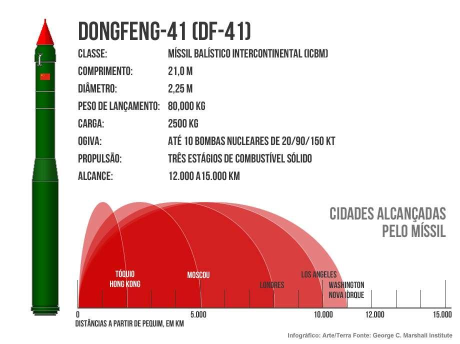 Agência chinesa afirma existência de míssil Dongfeng-41 (DF-41) por engano